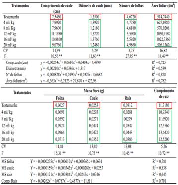 Destaque em vermelho para os valores menores obtidos com a testemunha e, os demais, em verde para os valores superiores obtidos com a aplicação dos bioestimulantes.